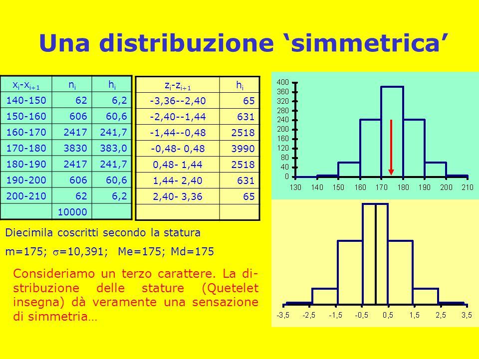 Una distribuzione 'simmetrica' x i -x i+1 nini hihi 140-150626,2 150-16060660,6 160-1702417241,7 170-1803830383,0 180-1902417241,7 190-20060660,6 200-210626,2 10000 Diecimila coscritti secondo la statura m=175; =10,391; Me=175; Md=175 z i -z i+1 hihi -3,36--2,4065 -2,40--1,44631 -1,44--0,482518 -0,48- 0,483990 0,48- 1,442518 1,44- 2,40631 2,40- 3,3665 Consideriamo un terzo carattere.