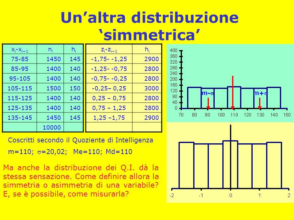 Un'altra distribuzione 'simmetrica' x i -x i+1 nini hihi 75-851450145 85-951400140 95-1051400140 105-1151500150 115-1251400140 125-1351400140 135-1451450145 10000 m+m- Coscritti secondo il Quoziente di Intelligenza m=110; =20,02; Me=110; Md=110 z i -z i+1 hihi -1,75- -1,252900 -1,25- -0,752800 -0,75- -0,252800 -0,25– 0,253000 0,25 – 0,752800 0,75 – 1,252800 1,25 –1,752900 Ma anche la distribuzione dei Q.I.