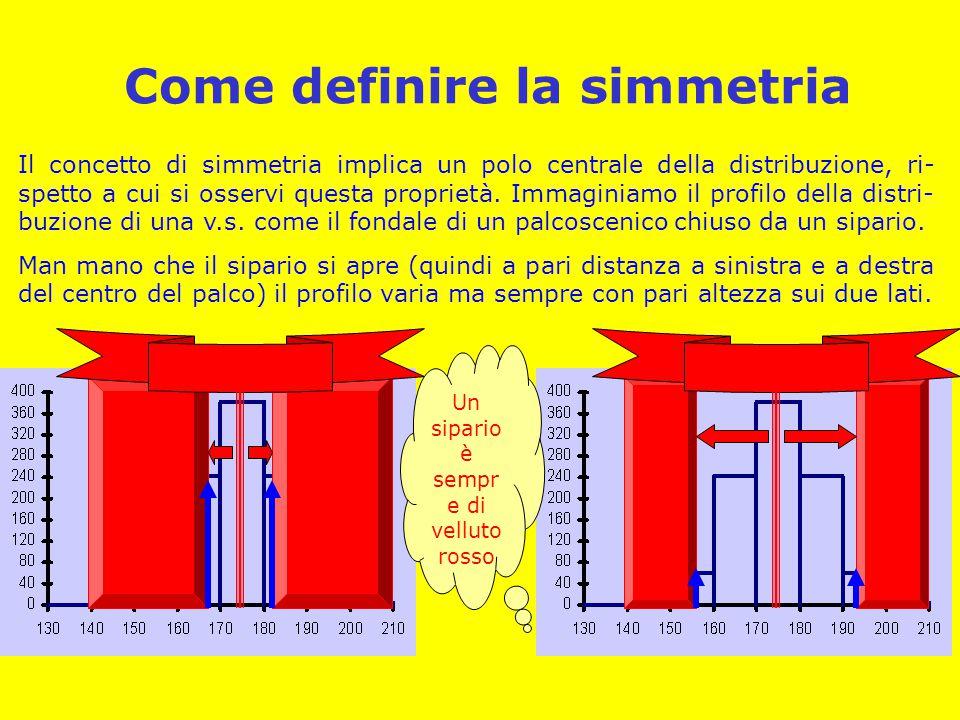 Come definire la simmetria Il concetto di simmetria implica un polo centrale della distribuzione, ri- spetto a cui si osservi questa proprietà. Immagi