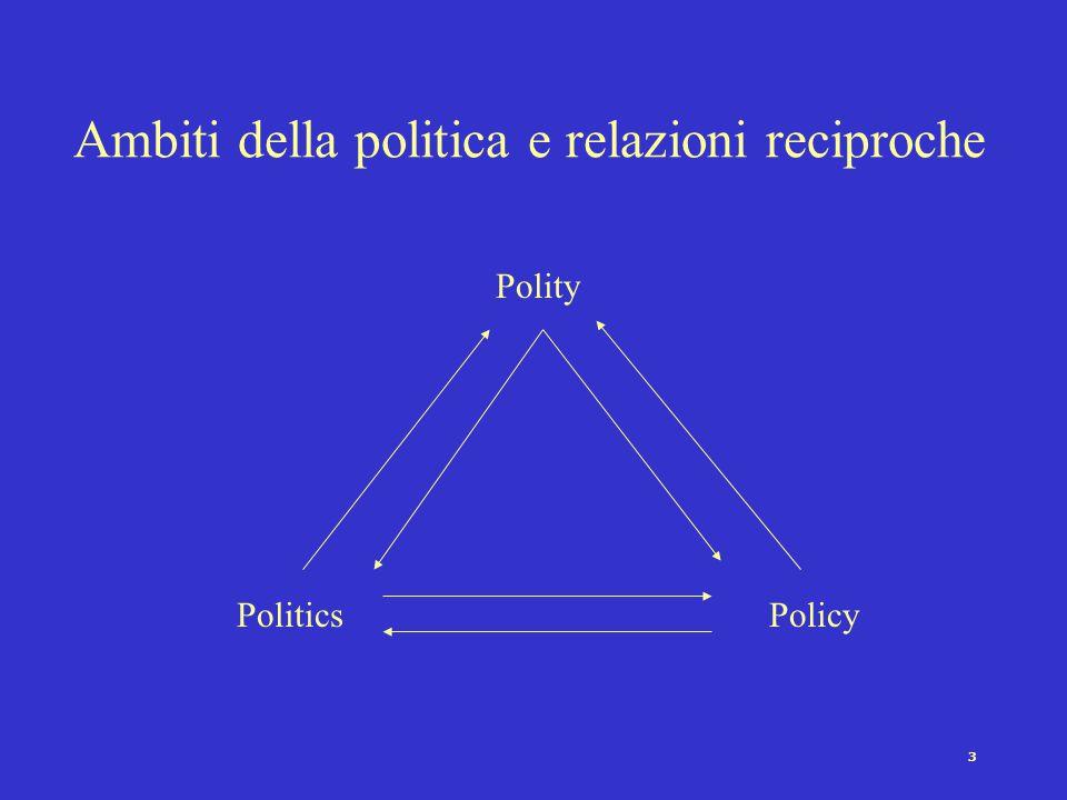 3 Ambiti della politica e relazioni reciproche Polity PoliticsPolicy