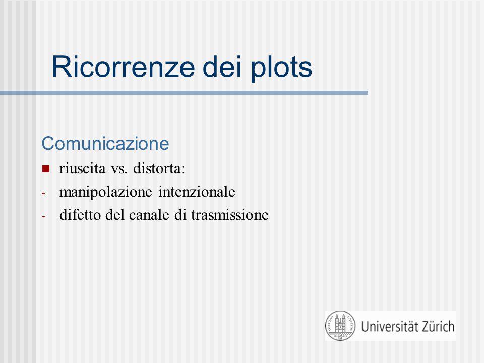 Ricorrenze dei plots Comunicazione riuscita vs.