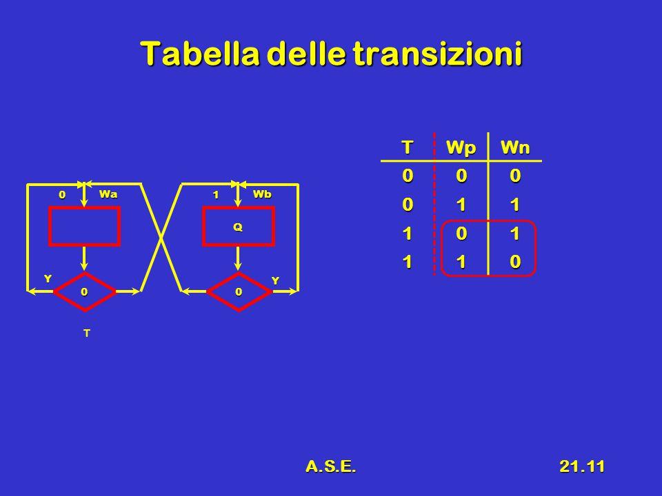 A.S.E.21.11 Tabella delle transizioni TWpWn 000 011 101 110 0 Wa 0 Y T Q 1 Wb 0 Y