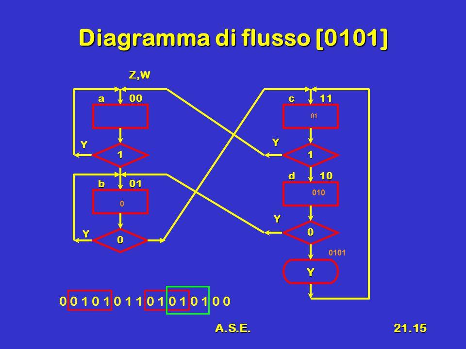A.S.E.21.15 Diagramma di flusso [0101] 0 0 1 0 1 0 1 1 0 1 0 1 0 1 0 0 a00 01b 0 1 Y 1 0 Y c11 d10 Z,W Y Y Y 0 01 010 0101
