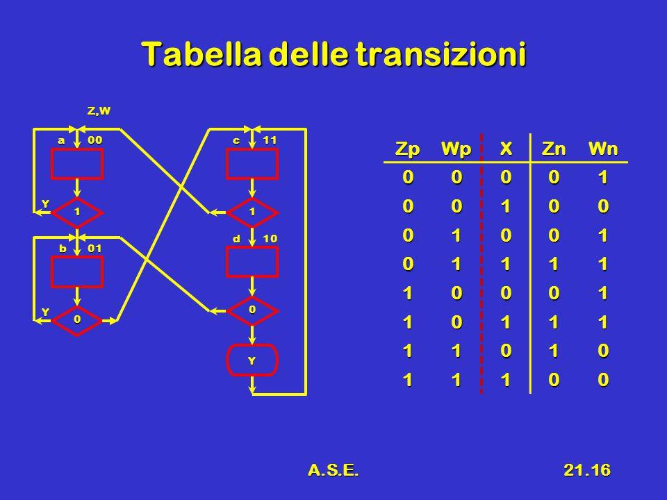 A.S.E.21.16 Tabella delle transizioni ZpWpXZnWn 00001 00100 01001 01111 10001 10111 11010 11100 a00 01b Y 0 1 Y 1 0 Y c11 d10 Z,W