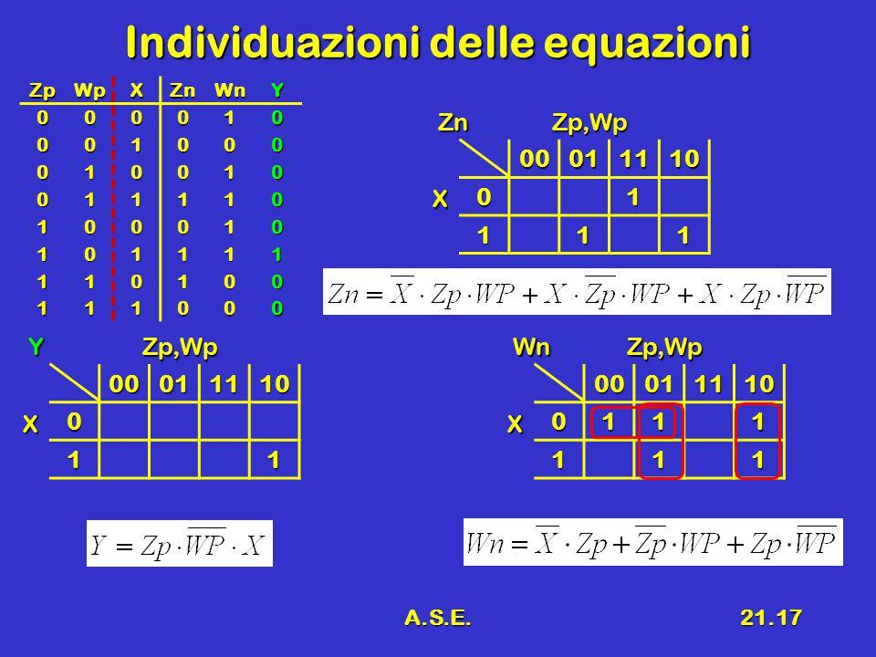 A.S.E.21.17 Individuazioni delle equazioni 00011110 01 111 X Zp,WpZn000111100111 111 X Zp,WpWn000111100 11 X Zp,WpYZpWpXZnWnY000010 001000 010010 0111
