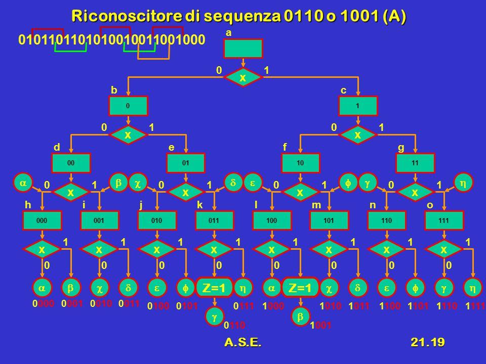 A.S.E.21.19 Riconoscitore di sequenza 0110 o 1001 (A) x 0 1 x 01 x 0 1 x 0 1 x 0 1 x 0 1 x 0 1 x 0 1 x 0 1 x 01 x 01 x 01 x 01 x 01 x 01 hijklmno defg