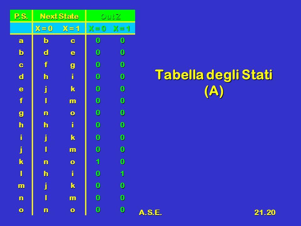 A.S.E.21.20 Tabella degli Stati (A) P.S. Next State Out Z X = 0 X = 1 X = 0 X = 1 abc00 bde00 cfg00 dhi00 ejk00 flm00 gno00 hhi00 ijk00 jlm00 kno10 lh