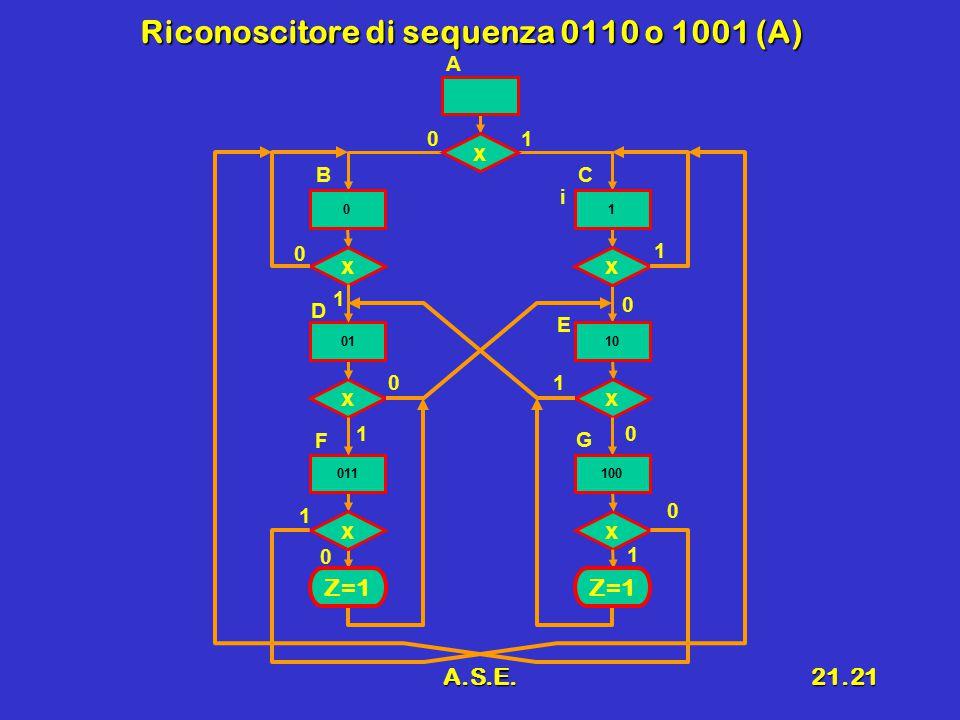 A.S.E.21.21 Riconoscitore di sequenza 0110 o 1001 (A) x 0 x 01 1 0 x 0 0 1 x 1 x 1 x 0 1 x 1 0 F ij C E G 0 B D A 01 1 011 10 100 Z=1