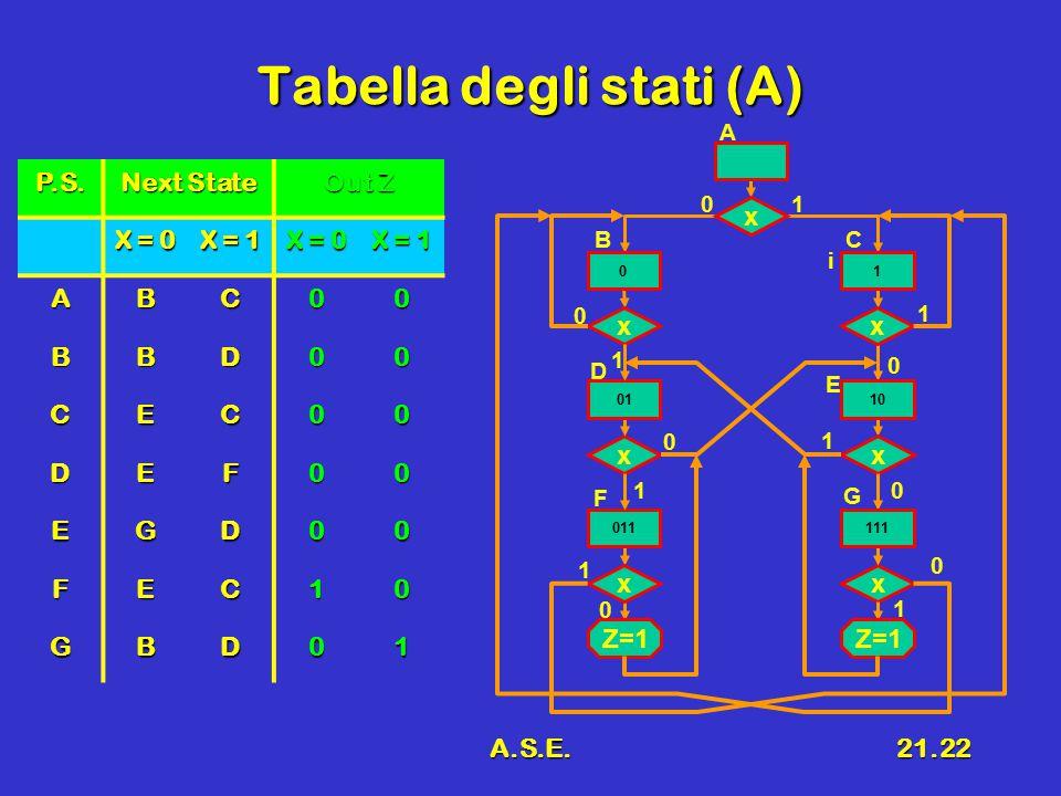 A.S.E.21.22 Tabella degli stati (A) P.S. Next State Out Z X = 0 X = 1 X = 0 X = 1 ABC00 BBD00 CEC00 DEF00 EGD00 FEC10 GBD01 x 0 x 01 1 0 x 0 0 1 x 1 x
