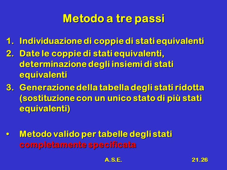 A.S.E.21.26 Metodo a tre passi 1.Individuazione di coppie di stati equivalenti 2.Date le coppie di stati equivalenti, determinazione degli insiemi di