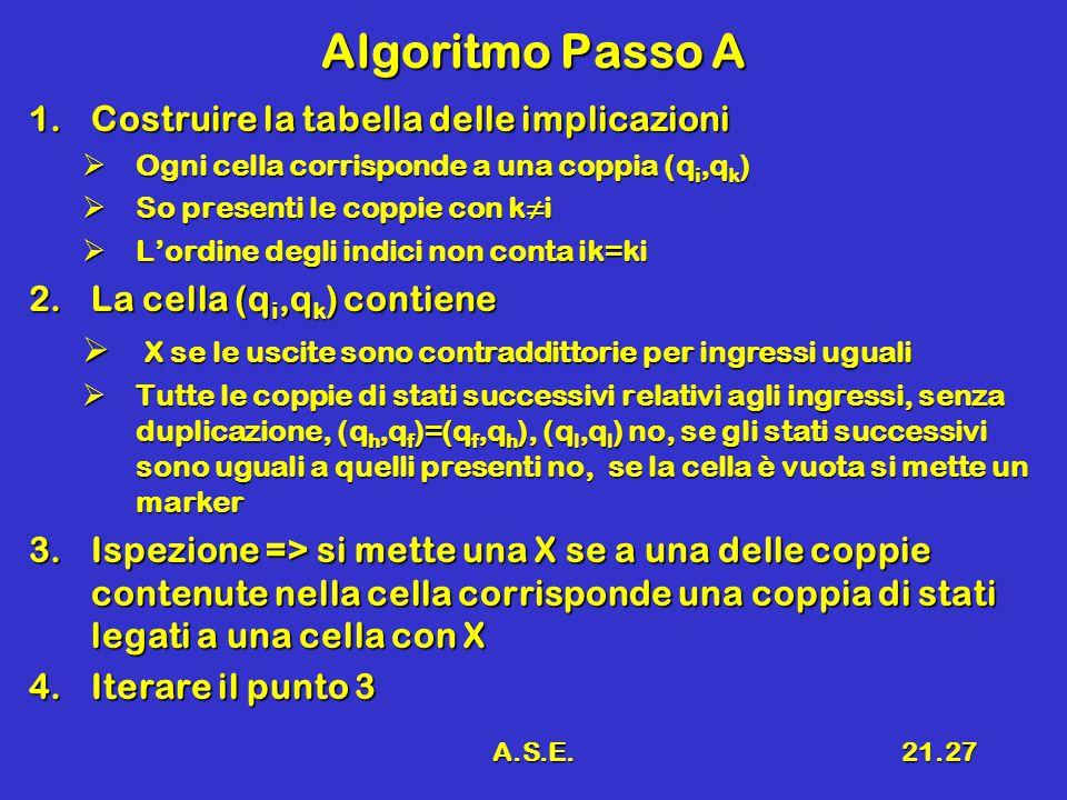 A.S.E.21.27 Algoritmo Passo A 1.Costruire la tabella delle implicazioni  Ogni cella corrisponde a una coppia (q i,q k )  So presenti le coppie con k