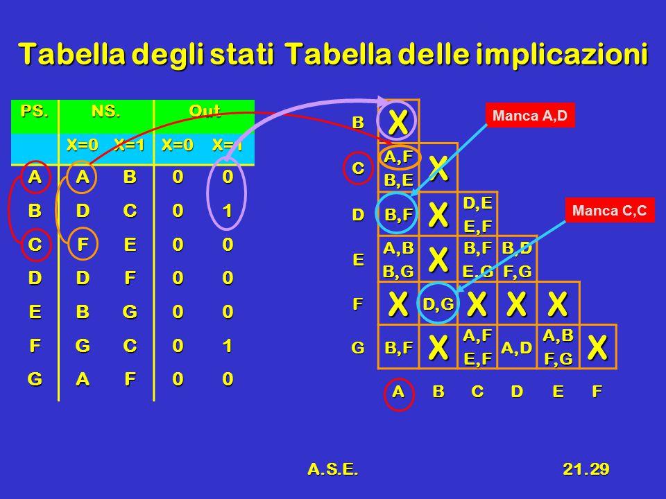 A.S.E.21.29 Tabella degli statiTabella delle implicazioni PS.NS.OutX=0X=1X=0X=1 AAB00 BDC01 CFE00 DDF00 EBG00 FGC01 GAF00BXCA,FB,EX DB,FXD,EE,F EA,BB,