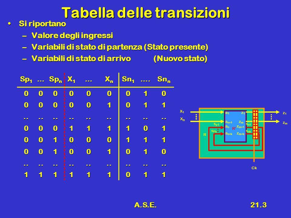 A.S.E.21.3 Tabella delle transizioni Si riportanoSi riportano –Valore degli ingressi –Variabili di stato di partenza (Stato presente) –Variabili di st