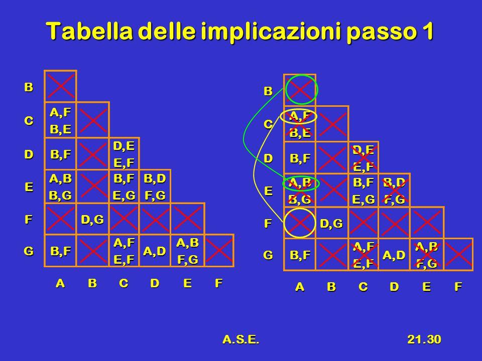 A.S.E.21.30 Tabella delle implicazioni passo 1 B CA,FB,E DB,FD,EE,F EA,BB,GB,FE,GB,DF,G FD,G GB,FA,FE,FA,DA,BF,G ABCDEFBCA,FB,E DB,FD,EE,F EA,BB,GB,FE