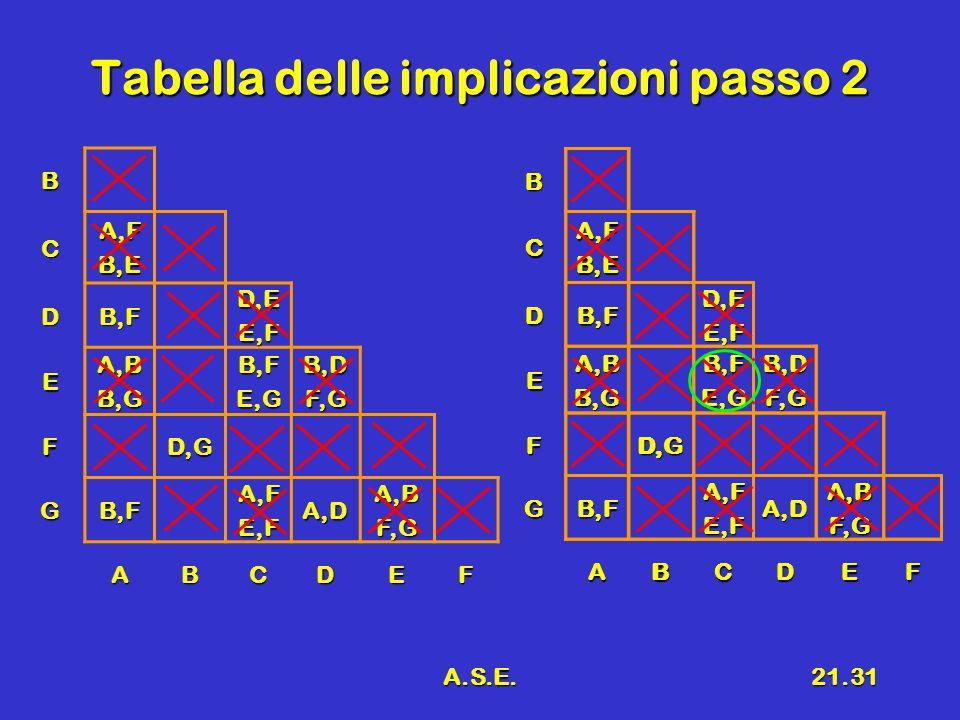 A.S.E.21.31 Tabella delle implicazioni passo 2 B CA,FB,E DB,FD,EE,F EA,BB,GB,FE,GB,DF,G FD,G GB,FA,FE,FA,DA,BF,G ABCDEFBCA,FB,E DB,FD,EE,F EA,BB,GB,FE