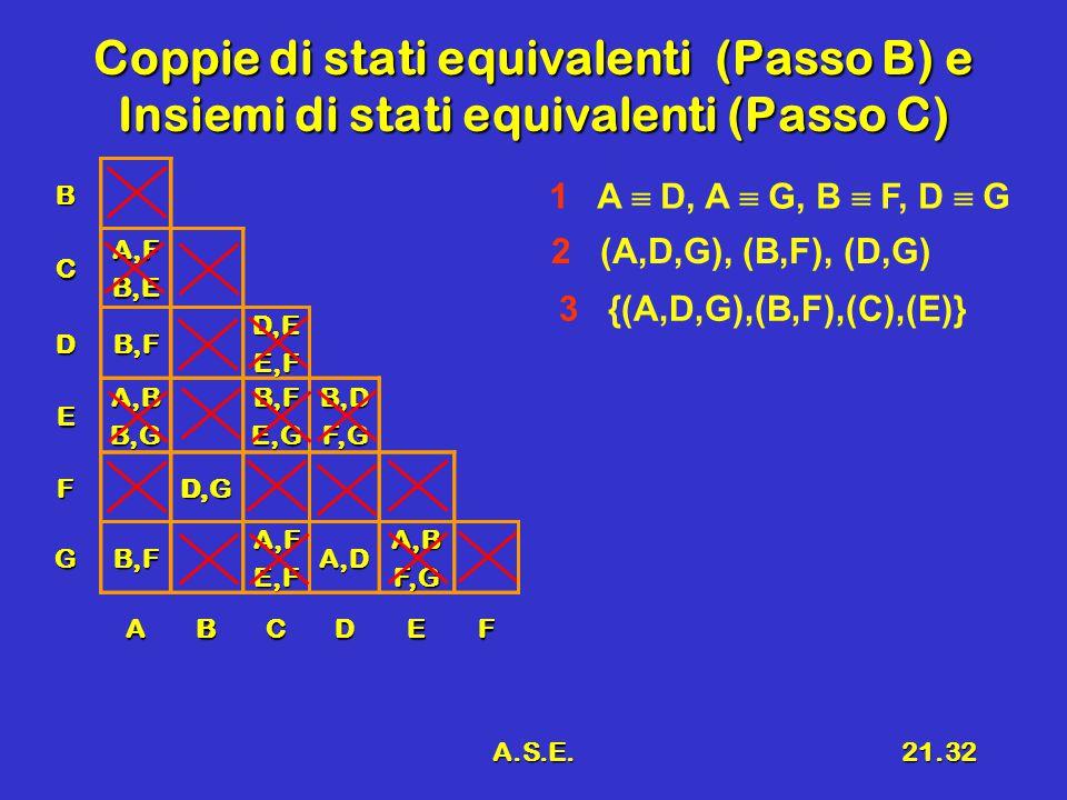 A.S.E.21.32 Coppie di stati equivalenti (Passo B) e Insiemi di stati equivalenti (Passo C) B CA,FB,E DB,FD,EE,F EA,BB,GB,FE,GB,DF,G FD,G GB,FA,FE,FA,D