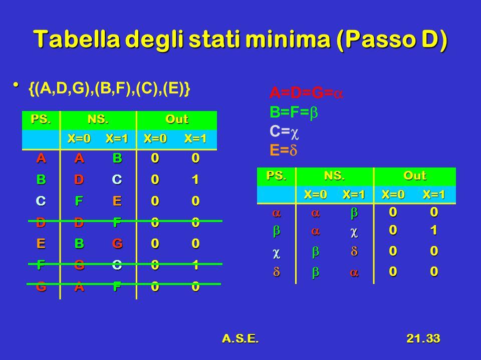 A.S.E.21.33PS.NS.OutX=0X=1X=0X=1 AAB00 BDC01 CFE00 DDF00 EBG00 FGC01 GAF00 Tabella degli stati minima (Passo D) PS.NS.OutX=0X=1X=0X=1 00 01 0