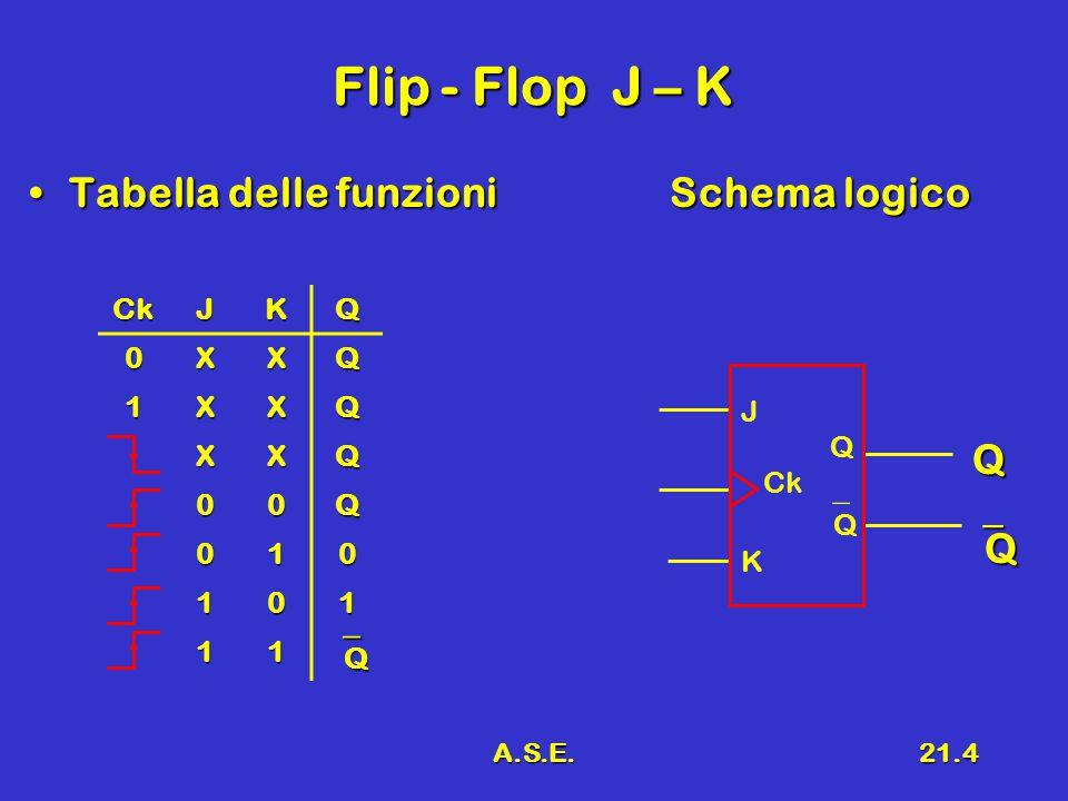 A.S.E.21.4 Flip - Flop J – K Tabella delle funzioniSchema logicoTabella delle funzioniSchema logico Q QQQQ CkJKQ 0XXQ 1XXQ XXQ 00Q 010 101 11 QQQQ J Q Ck  Q K