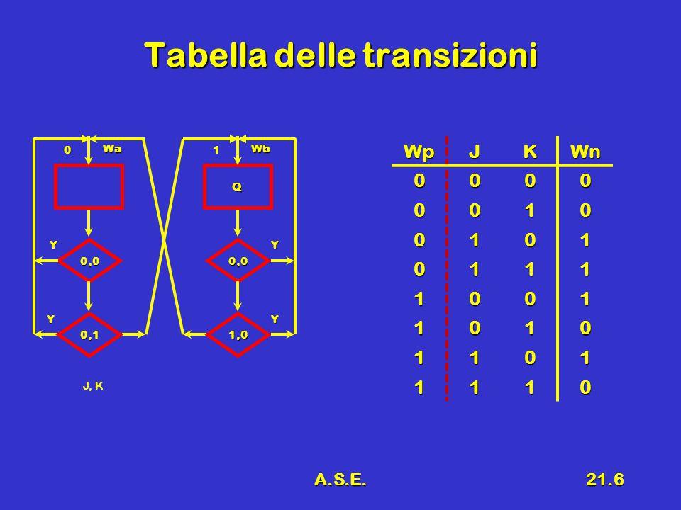 A.S.E.21.27 Algoritmo Passo A 1.Costruire la tabella delle implicazioni  Ogni cella corrisponde a una coppia (q i,q k )  So presenti le coppie con k≠i  L'ordine degli indici non conta ik=ki 2.La cella (q i,q k ) contiene  X se le uscite sono contraddittorie per ingressi uguali  Tutte le coppie di stati successivi relativi agli ingressi, senza duplicazione, (q h,q f )=(q f,q h ), (q l,q l ) no, se gli stati successivi sono uguali a quelli presenti no, se la cella è vuota si mette un marker 3.Ispezione => si mette una X se a una delle coppie contenute nella cella corrisponde una coppia di stati legati a una cella con X 4.Iterare il punto 3