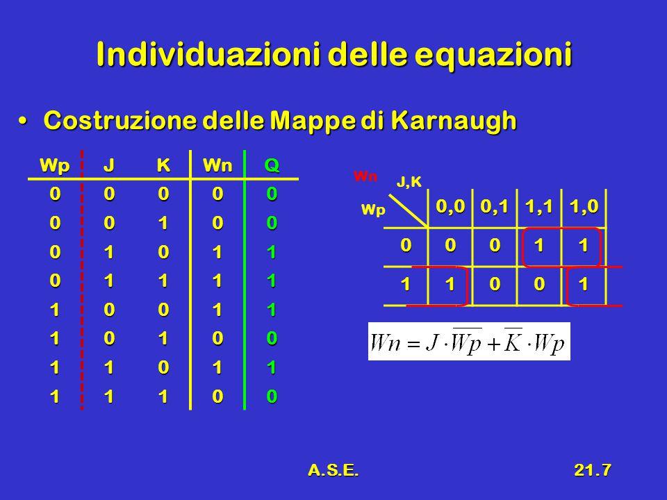 A.S.E.21.7 Individuazioni delle equazioni Costruzione delle Mappe di KarnaughCostruzione delle Mappe di Karnaugh 0,00,11,11,0 00011 11001 J,K Wp WnWpJ