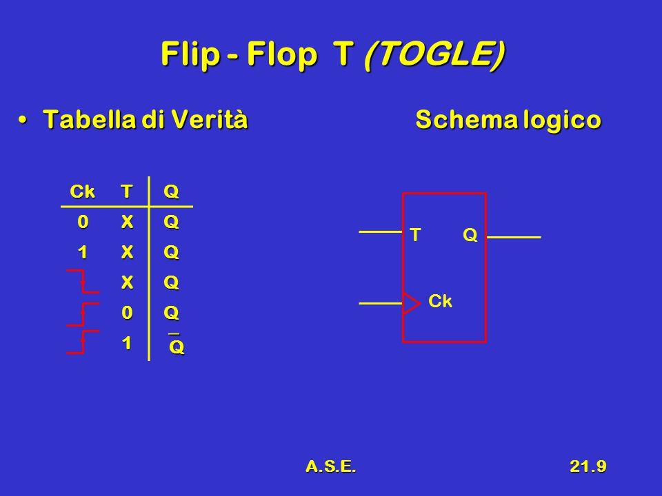 A.S.E.21.9 Flip - Flop T (TOGLE) Tabella di VeritàSchema logicoTabella di VeritàSchema logico CkTQ 0XQ 1XQ XQ 0Q 1 QQQQ T Q Ck
