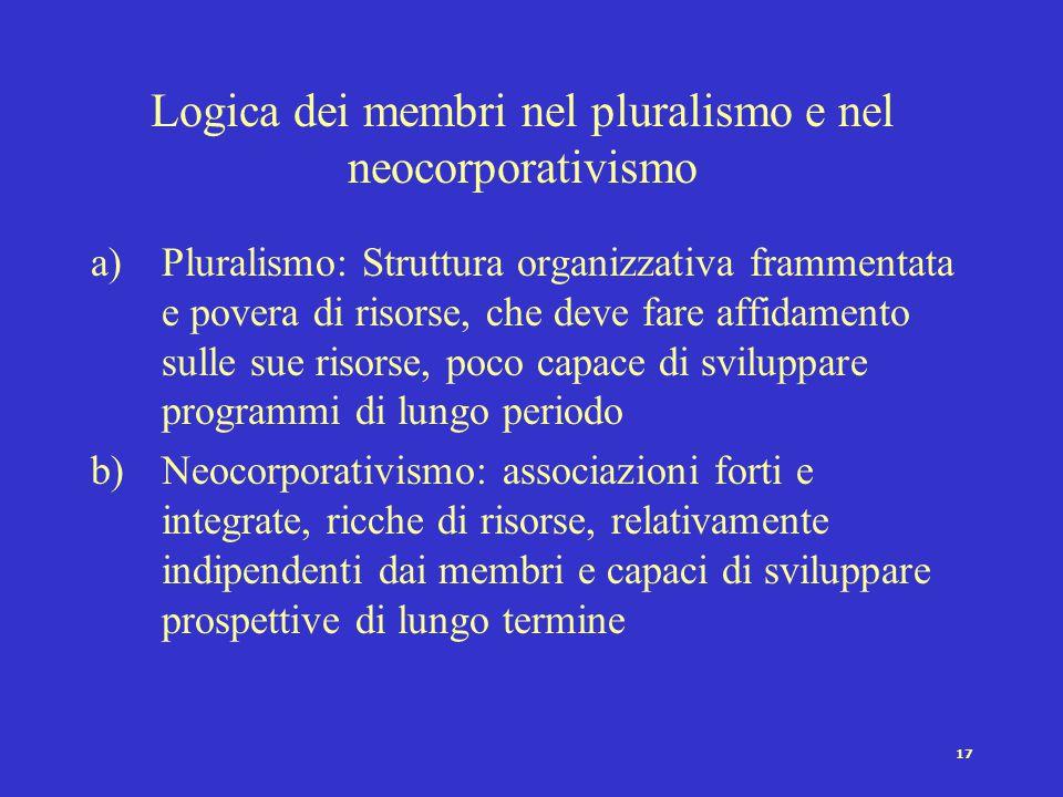 16 Neo-corporativismo [Schmitter 1974] Un sistema di rappresentanza di interessi dove le unità costitutive sono organizzate in numero limitato di cate