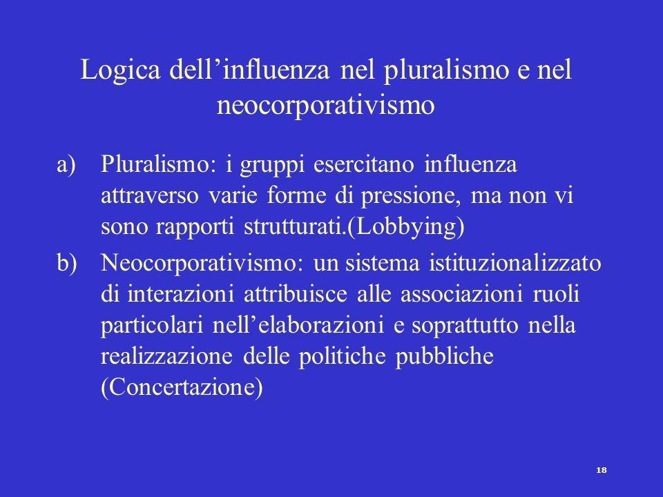 17 Logica dei membri nel pluralismo e nel neocorporativismo a)Pluralismo: Struttura organizzativa frammentata e povera di risorse, che deve fare affid