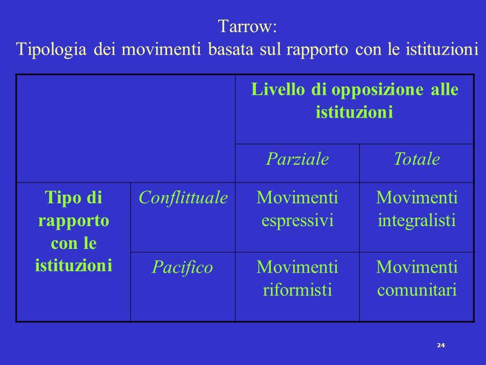 23 Melucci: una classificazione dei movimenti basata sugli obiettivi 1)Movimenti rivendicativi: obiettivo è imporre mutamenti nelle norme, nei ruoli e