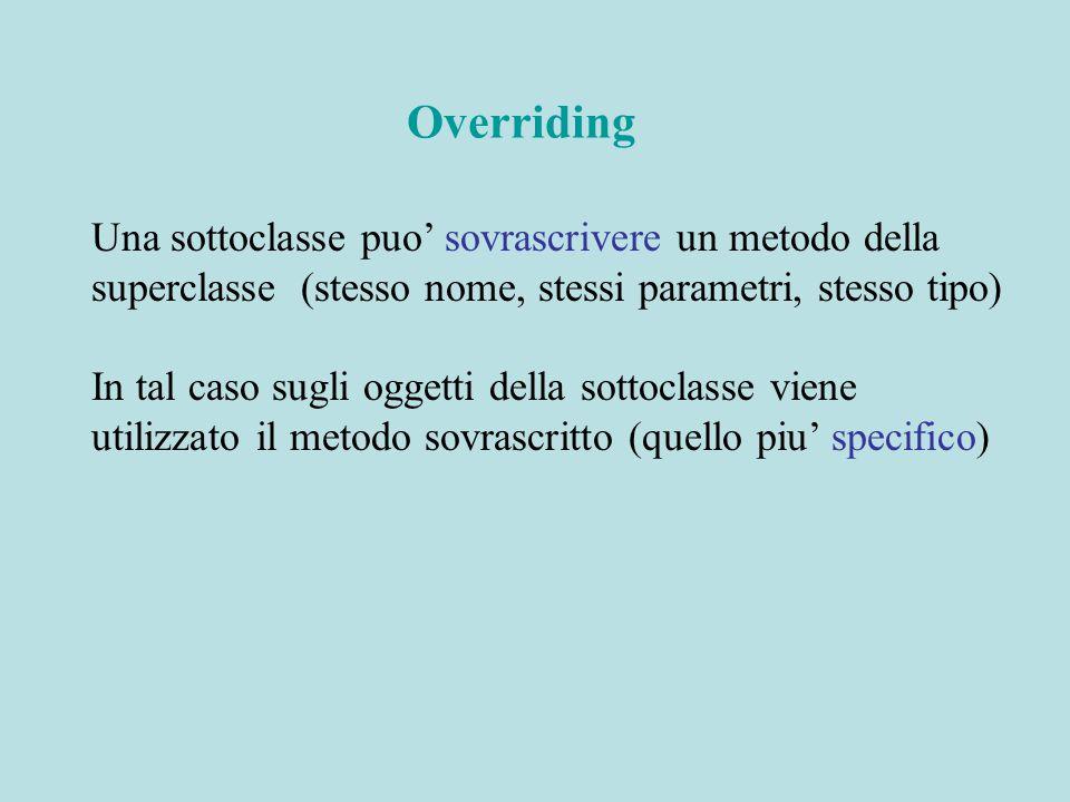 Una sottoclasse puo' sovrascrivere un metodo della superclasse (stesso nome, stessi parametri, stesso tipo) In tal caso sugli oggetti della sottoclasse viene utilizzato il metodo sovrascritto (quello piu' specifico) Overriding