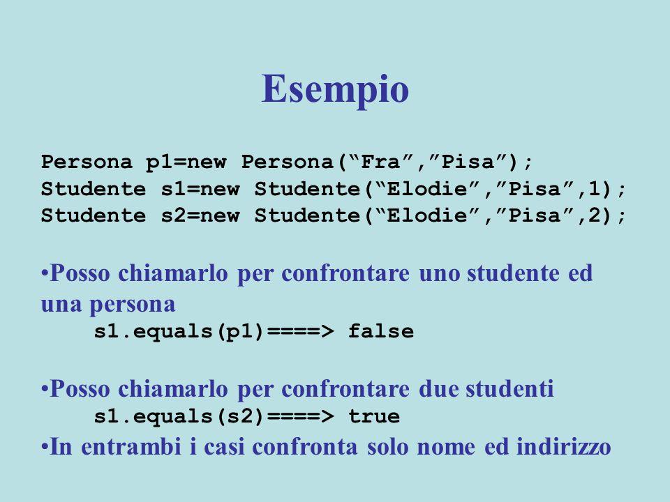Esempio Persona p1=new Persona( Fra , Pisa ); Studente s1=new Studente( Elodie , Pisa ,1); Studente s2=new Studente( Elodie , Pisa ,2); Posso chiamarlo per confrontare uno studente ed una persona s1.equals(p1)====> false Posso chiamarlo per confrontare due studenti s1.equals(s2)====> true In entrambi i casi confronta solo nome ed indirizzo
