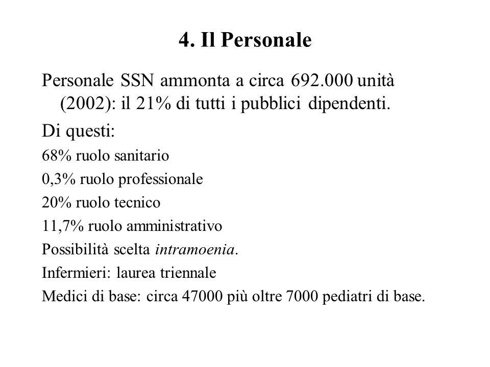 4. Il Personale Personale SSN ammonta a circa 692.000 unità (2002): il 21% di tutti i pubblici dipendenti. Di questi: 68% ruolo sanitario 0,3% ruolo p