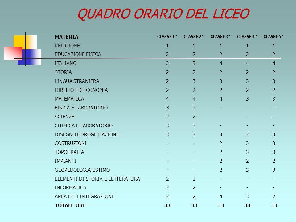 QUADRO ORARIO DEL LICEO MATERIA CLASSE 1^CLASSE 2^CLASSE 3^CLASSE 4^CLASSE 5^ RELIGIONE 11111 EDUCAZIONE FISICA 22222 ITALIANO 33444 STORIA 22222 LINGUA STRANIERA 23333 DIRITTO ED ECONOMIA 22222 MATEMATICA 44433 FISICA E LABORATORIO 33--- SCIENZE 22--- CHIMICA E LABORATORIO 33--- DISEGNO E PROGETTAZIONE 33323 COSTRUZIONI --233 TOPOGRAFIA --233 IMPIANTI --222 GEOPEDOLOGIA ESTIMO --233 ELEMENTI DI STORIA E LETTERATURA 21--- INFORMATICA 22--- AREA DELL'INTEGRAZIONE22432 TOTALE ORE 33
