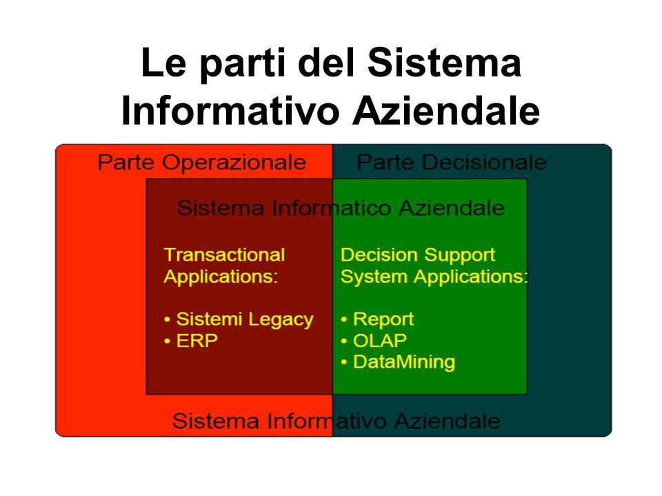 Le parti del Sistema Informativo Aziendale
