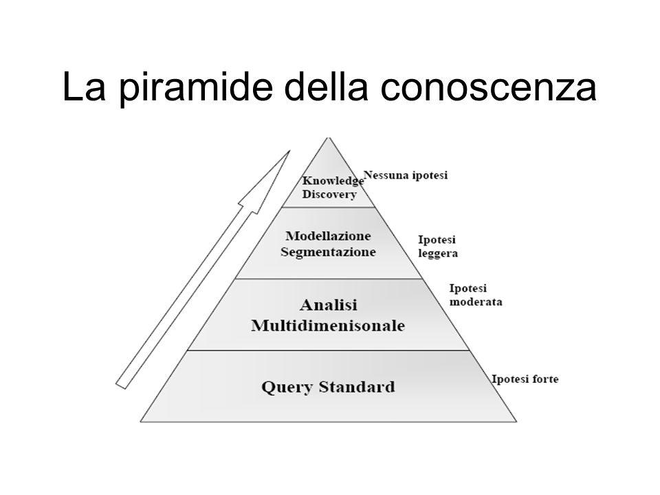 La piramide della conoscenza