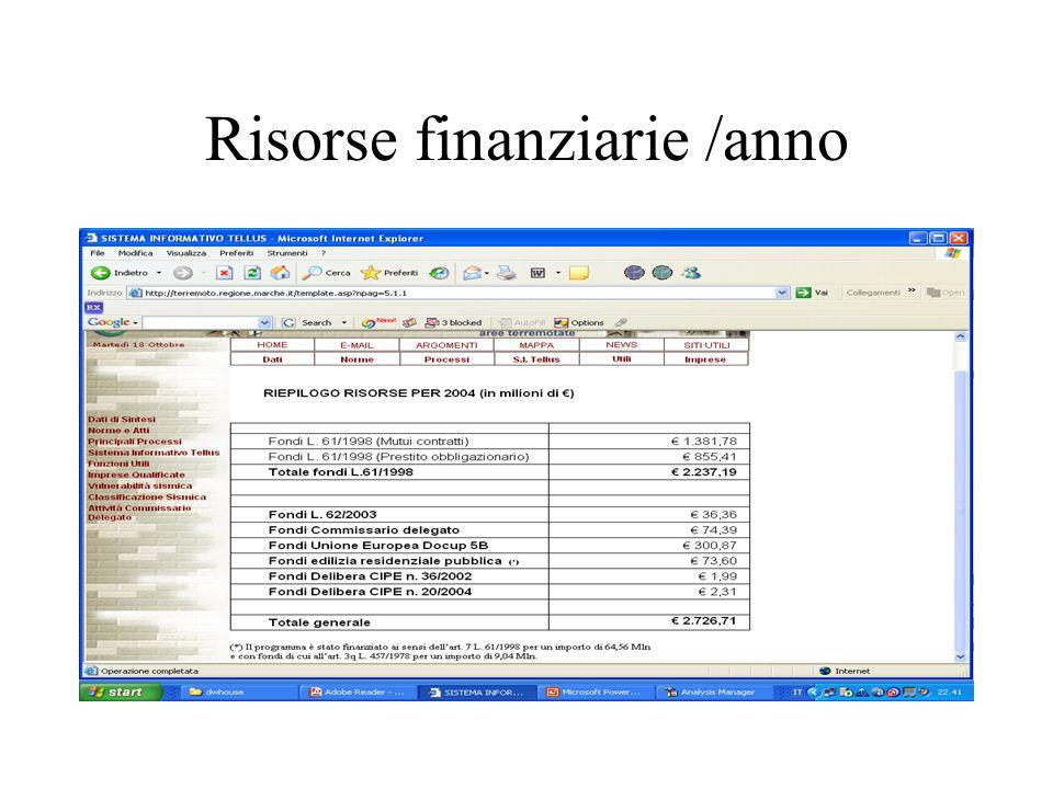 Risorse finanziarie /anno