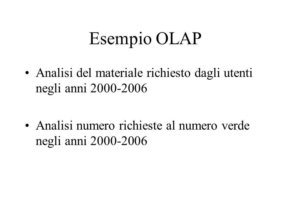 Esempio OLAP Analisi del materiale richiesto dagli utenti negli anni 2000-2006 Analisi numero richieste al numero verde negli anni 2000-2006