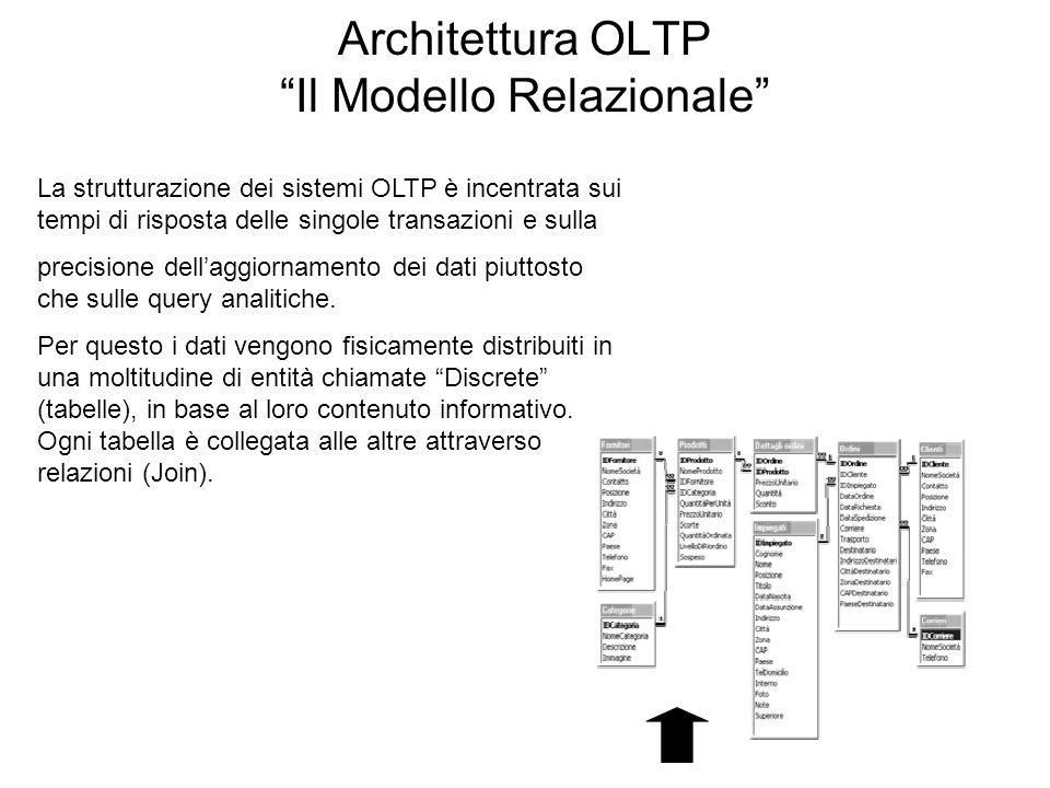 """Architettura OLTP """"Il Modello Relazionale"""" La strutturazione dei sistemi OLTP è incentrata sui tempi di risposta delle singole transazioni e sulla pre"""