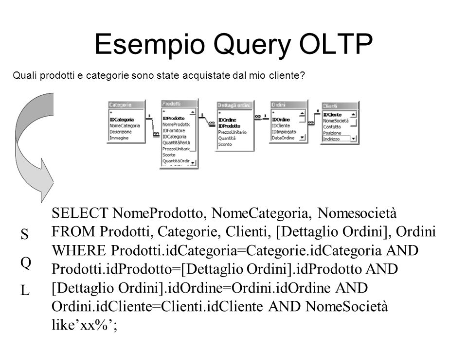 Esempio Query OLTP Quali prodotti e categorie sono state acquistate dal mio cliente? SELECT NomeProdotto, NomeCategoria, Nomesocietà FROM Prodotti, Ca