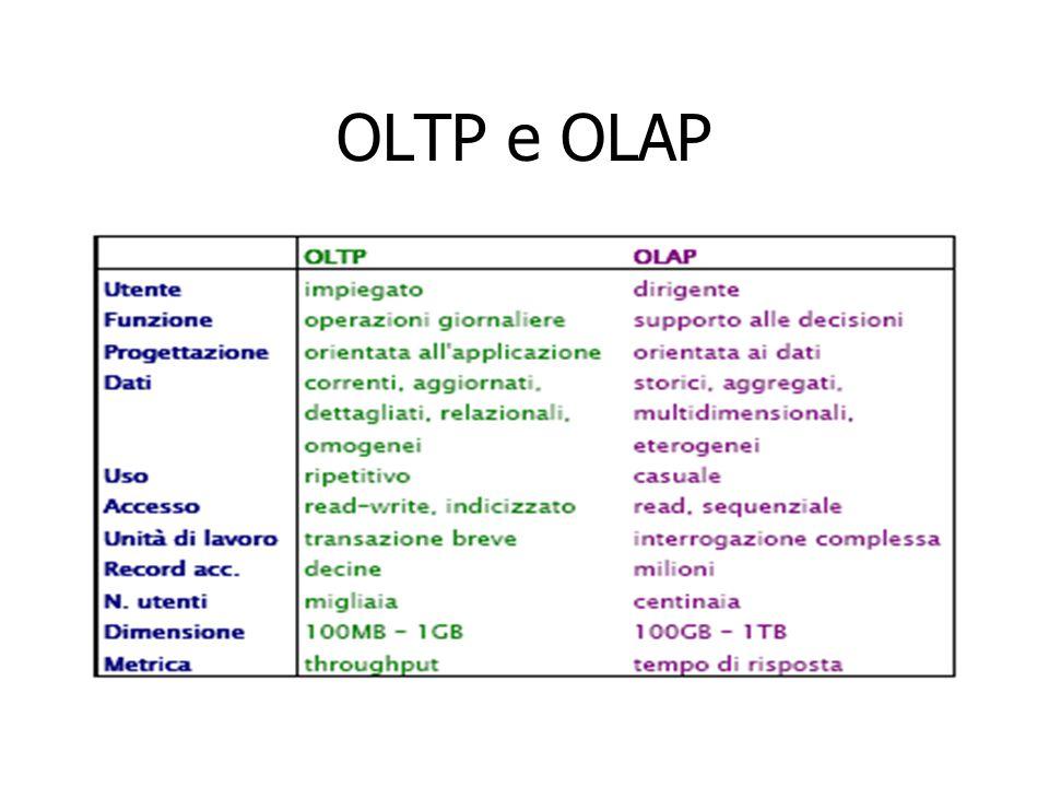 OLTP e OLAP