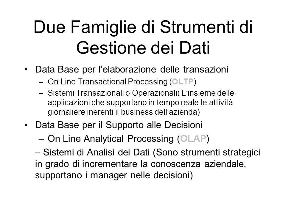 Due Famiglie di Strumenti di Gestione dei Dati Data Base per l'elaborazione delle transazioni –On Line Transactional Processing (OLTP) –Sistemi Transa