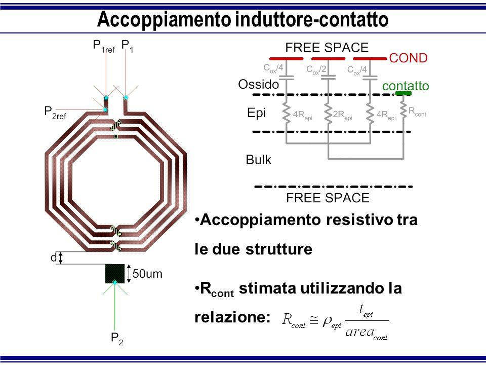 Accoppiamento induttore-contatto Accoppiamento resistivo tra le due strutture R cont stimata utilizzando la relazione:
