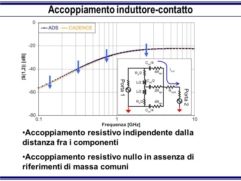 Accoppiamento induttore-contatto Accoppiamento resistivo indipendente dalla distanza fra i componenti Accoppiamento resistivo nullo in assenza di rife