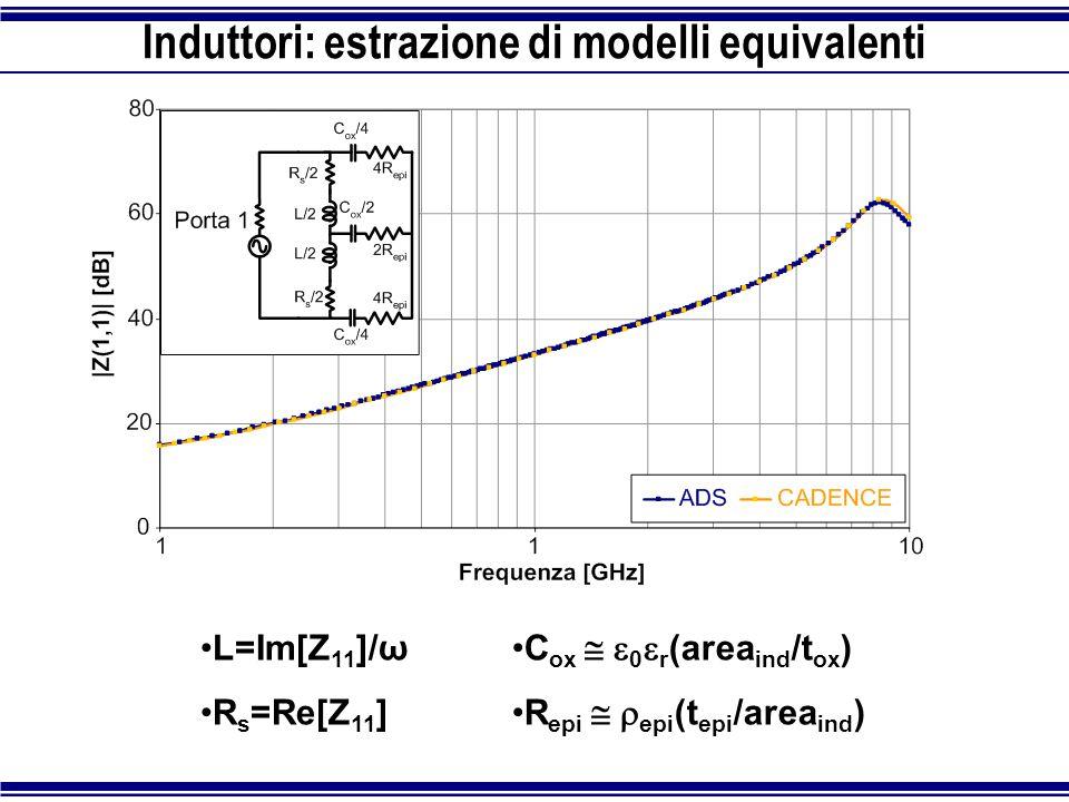 Induttori: estrazione di modelli equivalenti L=Im[Z 11 ]/ω R s =Re[Z 11 ] C ox   0  r (area ind /t ox ) R epi   epi (t epi /area ind )