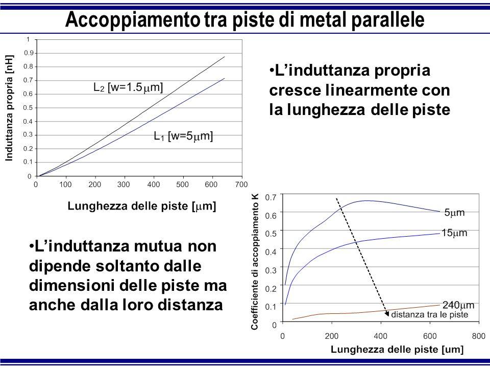 Accoppiamento tra piste di metal parallele L'induttanza propria cresce linearmente con la lunghezza delle piste L'induttanza mutua non dipende soltant