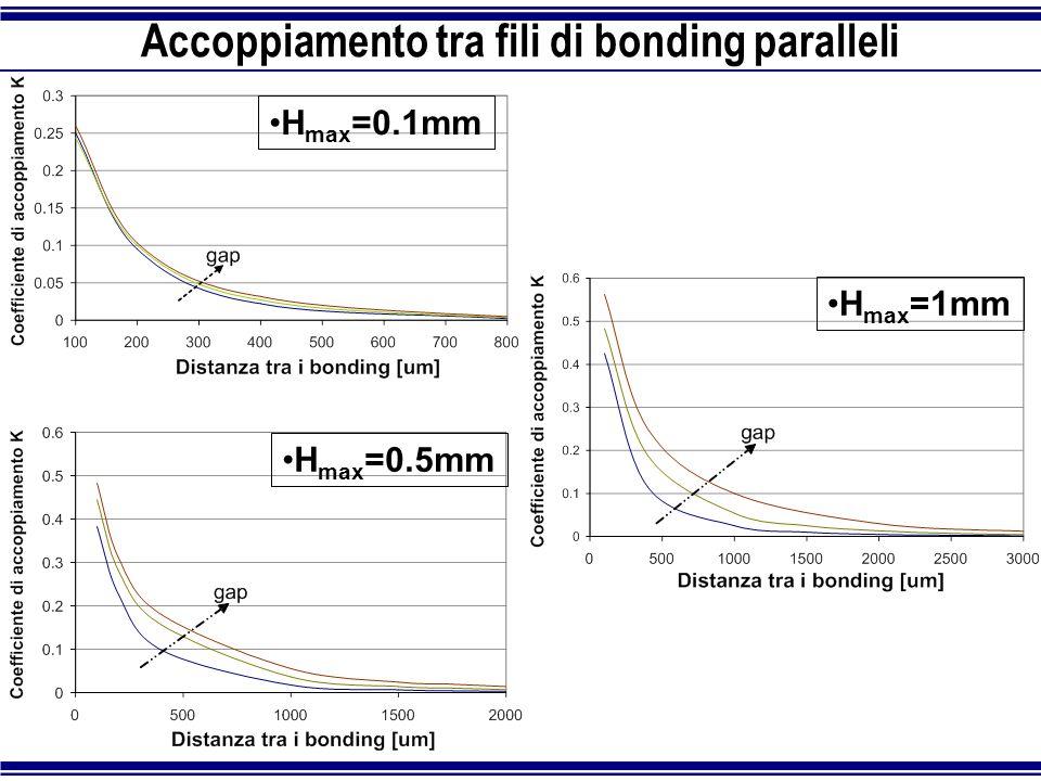 Accoppiamento tra fili di bonding paralleli H max =0.1mm H max =0.5mm H max =1mm