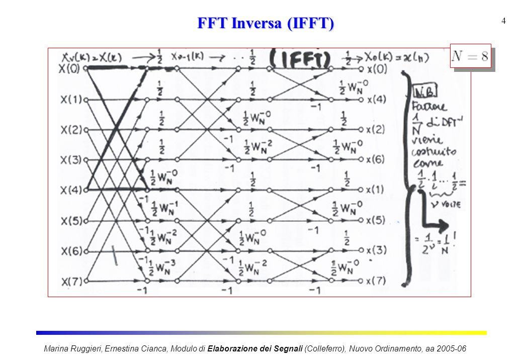 Marina Ruggieri, Ernestina Cianca, Modulo di Elaborazione dei Segnali (Colleferro), Nuovo Ordinamento, aa 2005-06 4 FFT Inversa (IFFT)