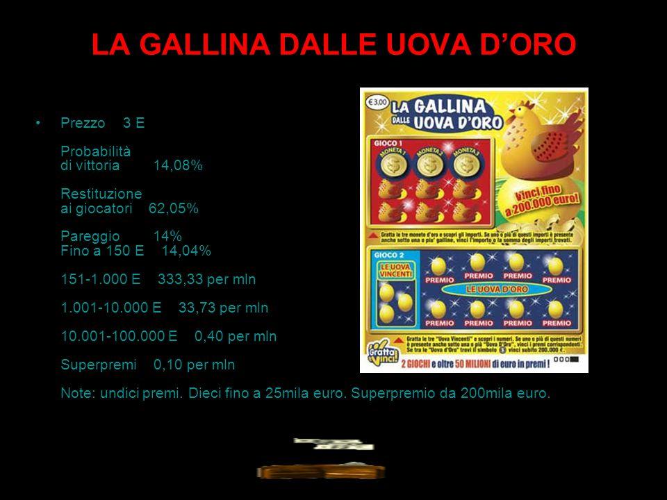 LA GALLINA DALLE UOVA D'ORO Prezzo 3 E Probabilità di vittoria 14,08% Restituzione ai giocatori 62,05% Pareggio 14% Fino a 150 E 14,04% 151-1.000 E 333,33 per mln 1.001-10.000 E 33,73 per mln 10.001-100.000 E 0,40 per mln Superpremi 0,10 per mln Note: undici premi.