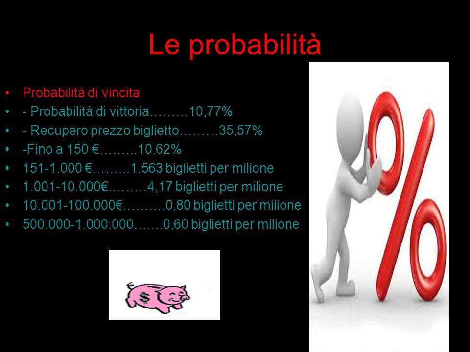 Le probabilità Probabilità di vincita - Probabilità di vittoria………10,77% - Recupero prezzo biglietto………35,57% -Fino a 150 €……...10,62% 151-1.000 €……...1.563 biglietti per milione 1.001-10.000€………4,17 biglietti per milione 10.001-100.000€……….0,80 biglietti per milione 500.000-1.000.000…….0,60 biglietti per milione