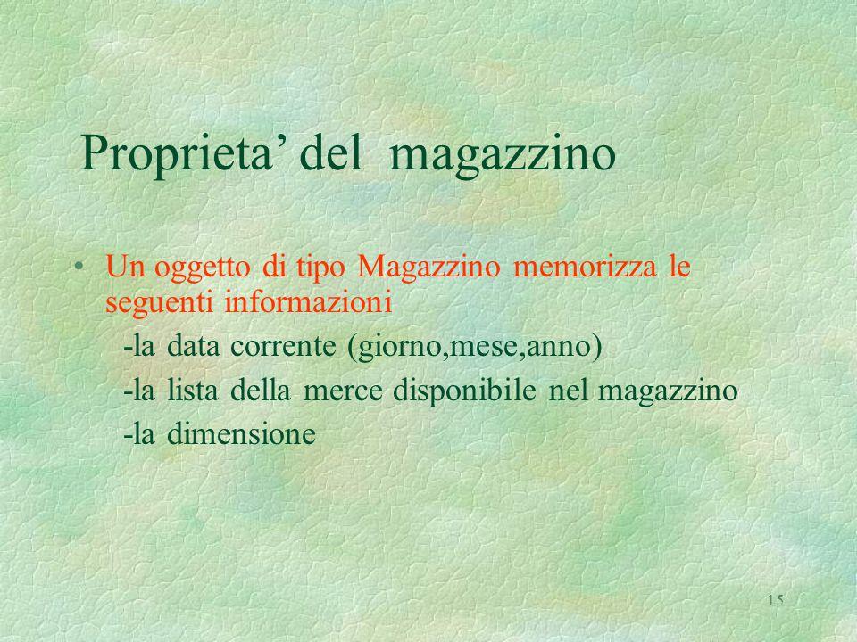 15 Proprieta' del magazzino Un oggetto di tipo Magazzino memorizza le seguenti informazioni -la data corrente (giorno,mese,anno) -la lista della merce disponibile nel magazzino -la dimensione
