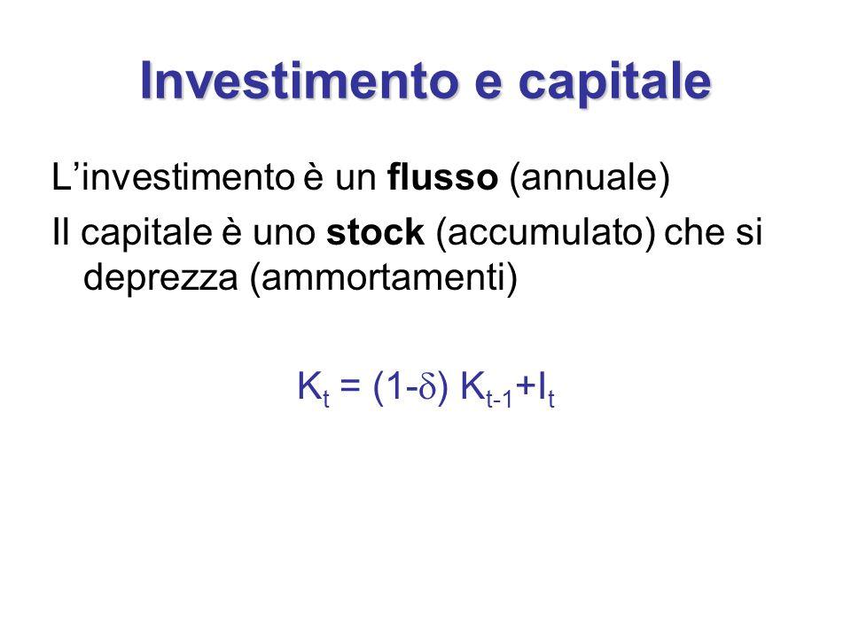 Investimento e capitale L'investimento è un flusso (annuale) Il capitale è uno stock (accumulato) che si deprezza (ammortamenti) K t = (1-  ) K t-1 +